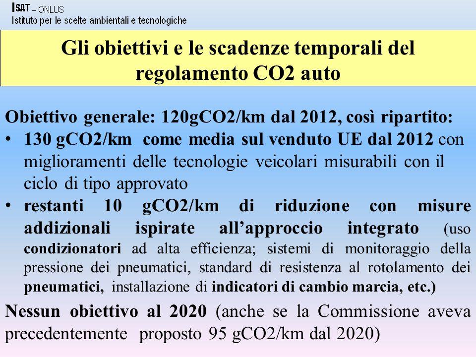 Gli obiettivi e le scadenze temporali del regolamento CO2 auto Obiettivo generale: 120gCO2/km dal 2012, così ripartito: 130 gCO2/km come media sul venduto UE dal 2012 con miglioramenti delle tecnologie veicolari misurabili con il ciclo di tipo approvato restanti 10 gCO2/km di riduzione con misure addizionali ispirate allapproccio integrato (uso condizionatori ad alta efficienza; sistemi di monitoraggio della pressione dei pneumatici, standard di resistenza al rotolamento dei pneumatici, installazione di indicatori di cambio marcia, etc.) Nessun obiettivo al 2020 (anche se la Commissione aveva precedentemente proposto 95 gCO2/km dal 2020)