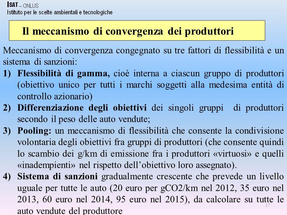 17 Il meccanismo di convergenza dei produttori Meccanismo di convergenza congegnato su tre fattori di flessibilità e un sistema di sanzioni: 1)Flessibilità di gamma, cioè interna a ciascun gruppo di produttori (obiettivo unico per tutti i marchi soggetti alla medesima entità di controllo azionario) 2)Differenziazione degli obiettivi dei singoli gruppi di produttori secondo il peso delle auto vendute; 3)Pooling: un meccanismo di flessibilità che consente la condivisione volontaria degli obiettivi fra gruppi di produttori (che consente quindi lo scambio dei g/km di emissione fra i produttori «virtuosi» e quelli «inadempienti» nel rispetto dellobiettivo loro assegnato).