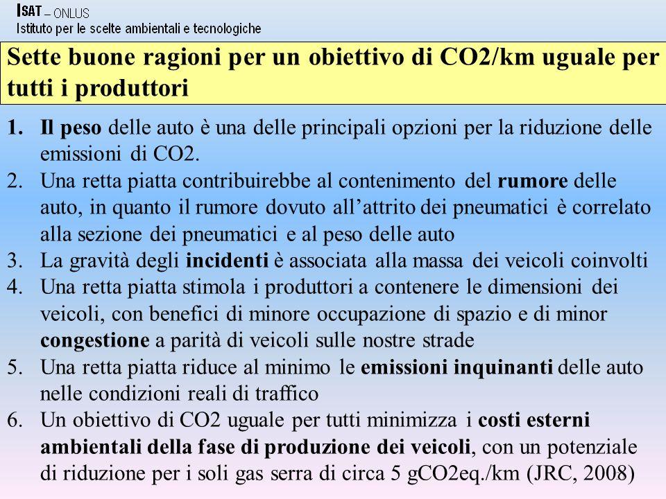 21 Sette buone ragioni per un obiettivo di CO2/km uguale per tutti i produttori 1.Il peso delle auto è una delle principali opzioni per la riduzione delle emissioni di CO2.