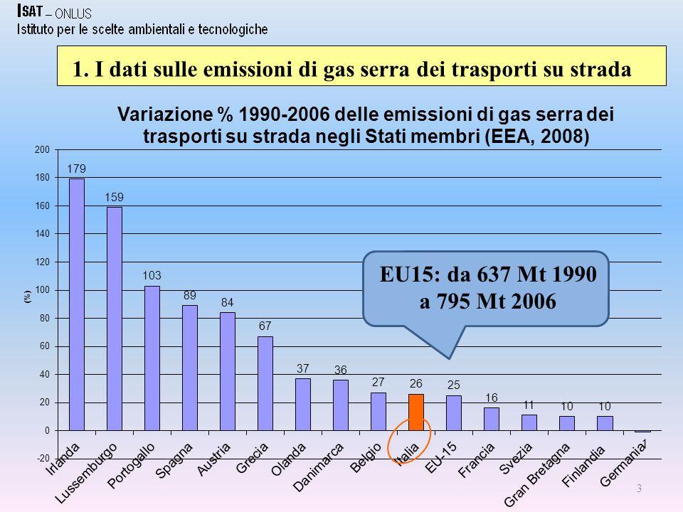 3 1. I dati sulle emissioni di gas serra dei trasporti su strada EU15: da 637 Mt 1990 a 795 Mt 2006