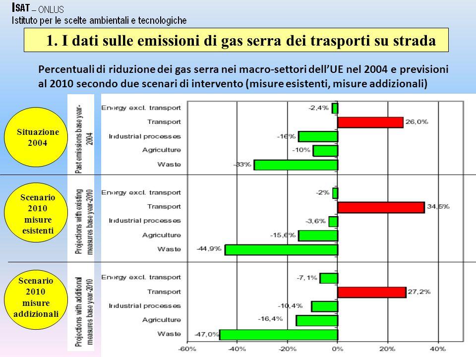 5 1. I dati dellItalia sulle emissioni di CO2 dei trasporti auto Fonte: APAT, 2008