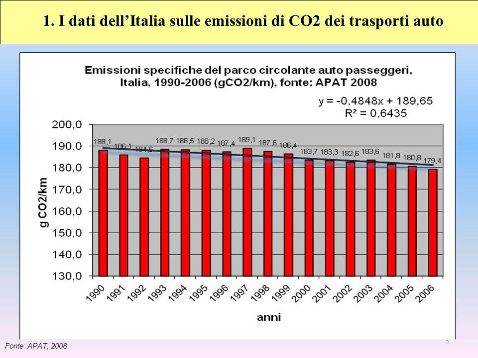 16 Emissioni medie di CO2/km nel 2007 dei dieci principali marchi per volumi di vendite in Europa.