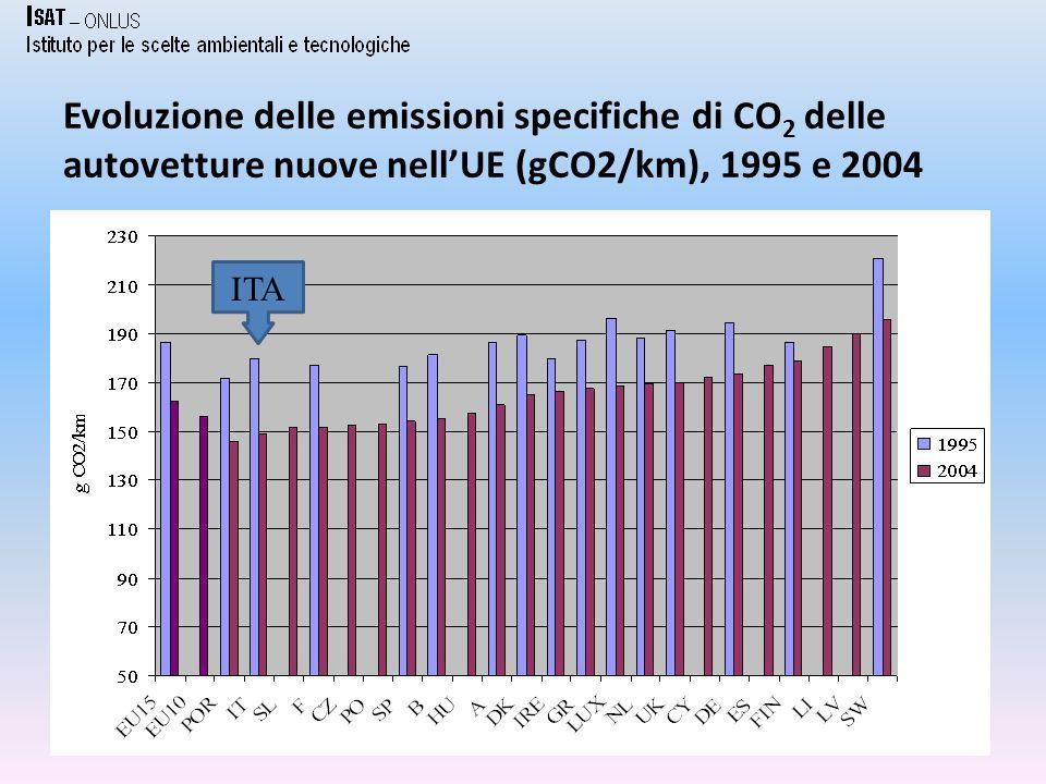 Evoluzione delle emissioni specifiche di CO 2 delle autovetture nuove nellUE (gCO2/km), 1995 e 2004 6 ITA