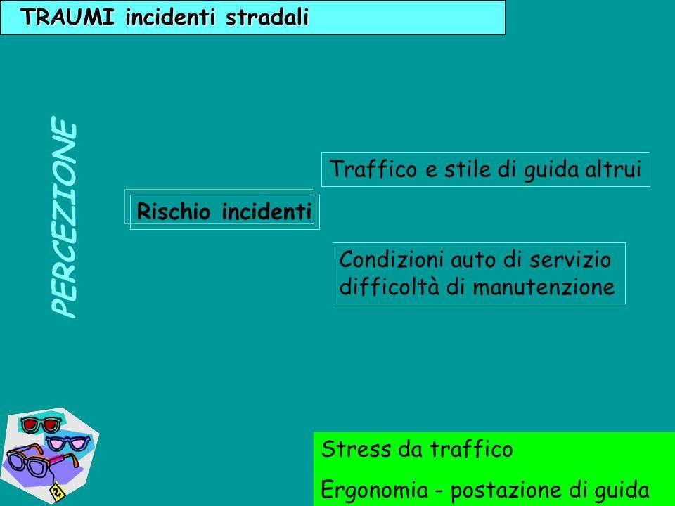TRAUMI incidenti stradali PERCEZIONE Stress da traffico Ergonomia - postazione di guida Rischio incidenti Traffico e stile di guida altrui Condizioni