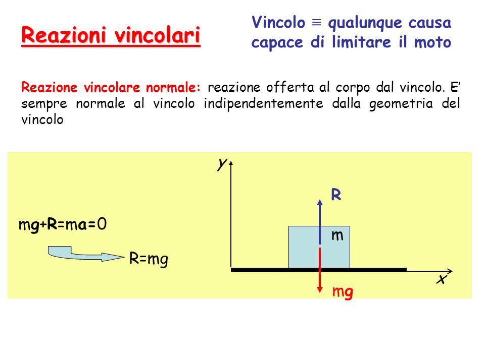 Reazioni vincolari y x mgmg R m mg+R=ma=0 R=mg Vincolo qualunque causa capace di limitare il moto Reazione vincolare normale: reazione offerta al corpo dal vincolo.