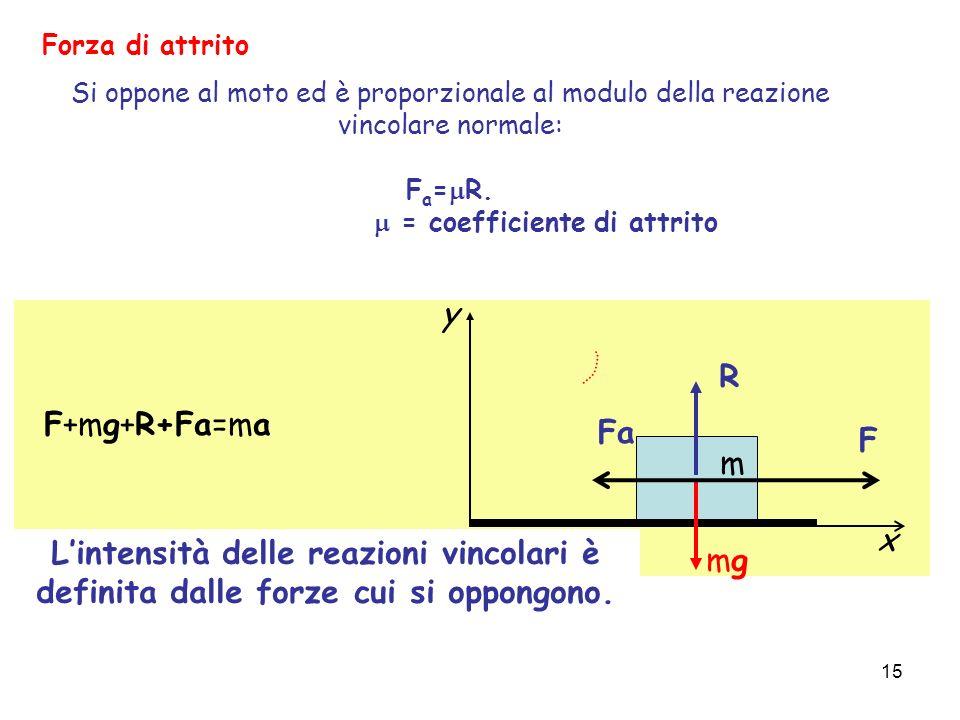 15 Forza di attrito Si oppone al moto ed è proporzionale al modulo della reazione vincolare normale: F a = R. = coefficiente di attrito 15 R mgmg x y