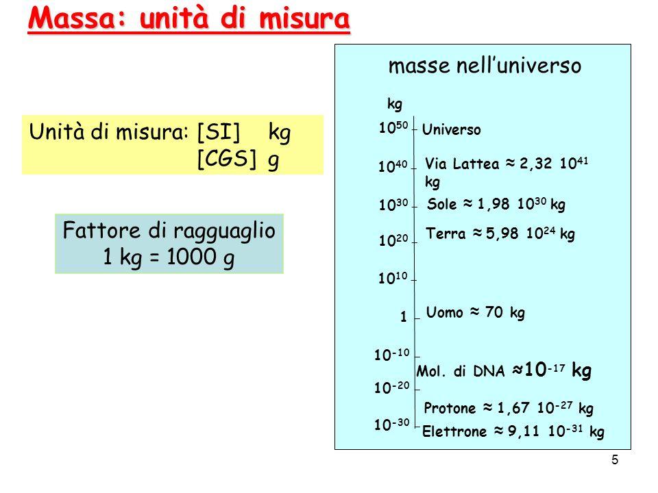 5 Massa: unità di misura Unità di misura:[SI] kg [CGS]g Fattore di ragguaglio 1 kg = 1000 g 10 50 _ 10 40 _ 10 30 _ 10 20 _ 10 10 _ 1 _ 10 -10 _ Universo Terra 5,98 10 24 kg kg masse nelluniverso 10 -20 _ 10 -30 _ Elettrone 9,11 10 -31 kg Protone 1,67 10 -27 kg Uomo 70 kg Mol.