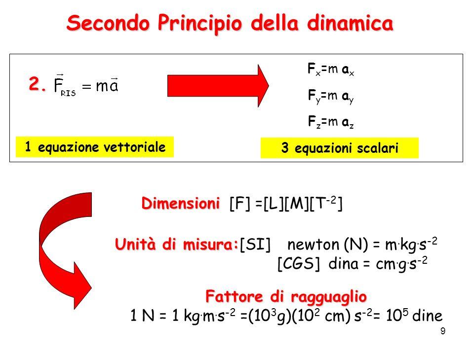 9 Secondo Principio della dinamica Unità di misura: Unità di misura:[SI] newton (N) = m. kg. s -2 [CGS]dina = cm. g. s -2 Fattore di ragguaglio 1 N =