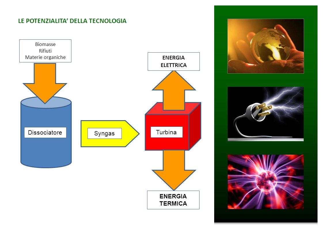 Dissociatore Syngas Turbina Biomasse Rifiuti Materie organiche ENERGIA ELETTRICA ENERGIA TERMICA LE POTENZIALITA DELLA TECNOLOGIA