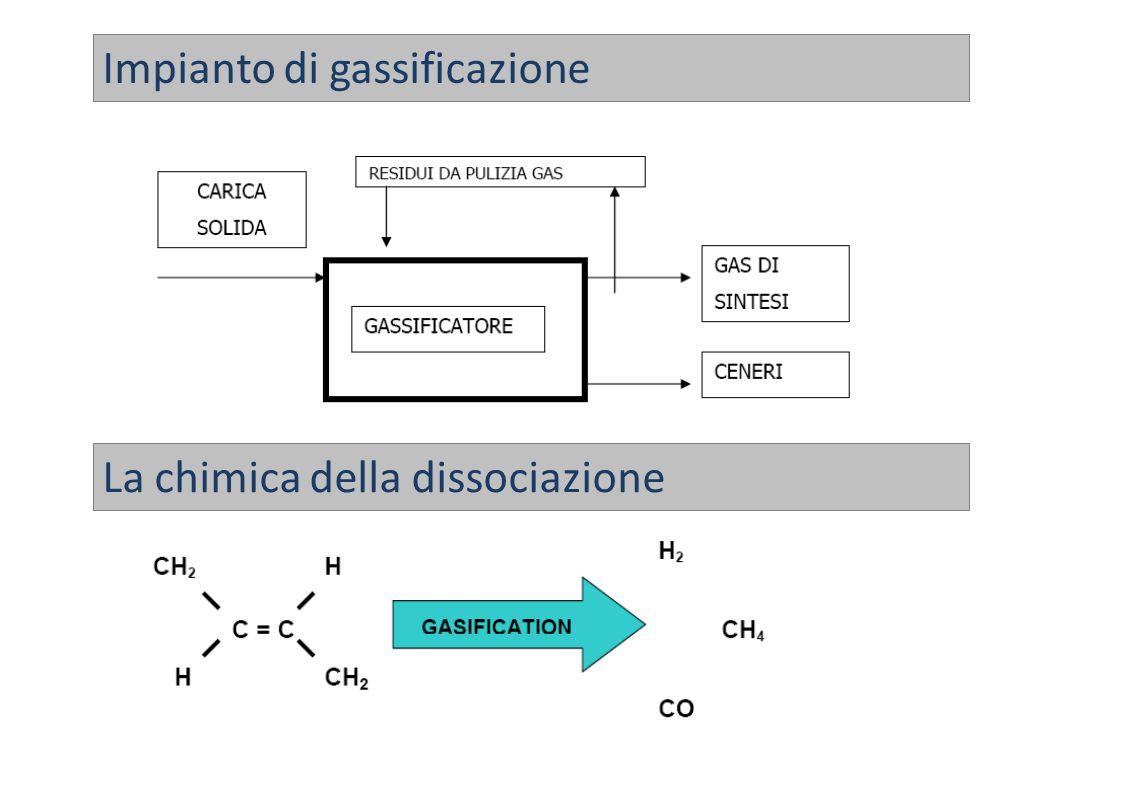 Impianto di gassificazione La chimica della dissociazione