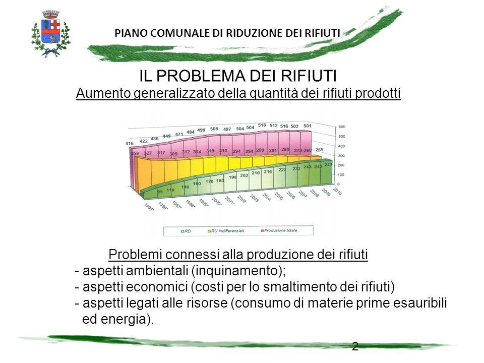 PIANO COMUNALE DI RIDUZIONE DEI RIFIUTI 23 PRODUZIONE RIFIUTI E COSTI Riduzione dei rifiuti non è solo una riduzione dei volumi ma una riduzione complessiva dei costi socio-economici SMALTIMENTO IN DISCARICA RICICLORICICLO ENERGETICORIUTILIZZO Costo ambientale (inquinamento) ******* Costo economico ** * Costo in termini di risorse energetiche e materia prima **** Impatto totale 7292438124 Nota - I punteggi hanno una scala esponenziale, per migliorare il potere discriminante della valutazione Il pericolo pubblico N.