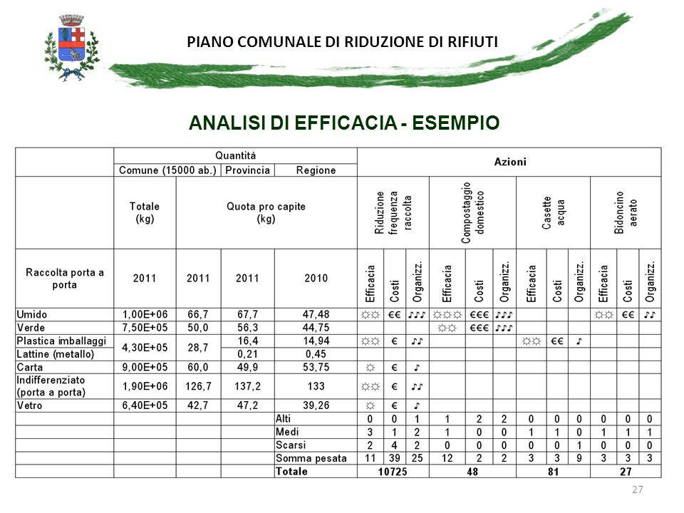 PIANO COMUNALE DI RIDUZIONE DI RIFIUTI 27 ANALISI DI EFFICACIA - ESEMPIO