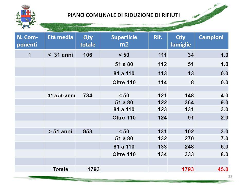 PIANO COMUNALE DI RIDUZIONE DI RIFIUTI 33 STRATIFICAZIONE DEL CAMPIONE N.