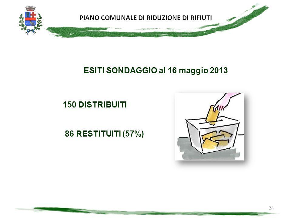 PIANO COMUNALE DI RIDUZIONE DI RIFIUTI 34 ESITI SONDAGGIO al 16 maggio 2013 150 DISTRIBUITI 86 RESTITUITI (57%)