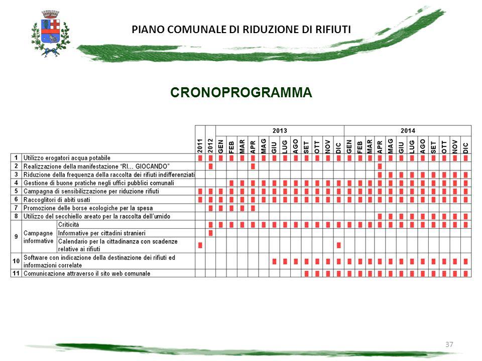 PIANO COMUNALE DI RIDUZIONE DI RIFIUTI 37 CRONOPROGRAMMA