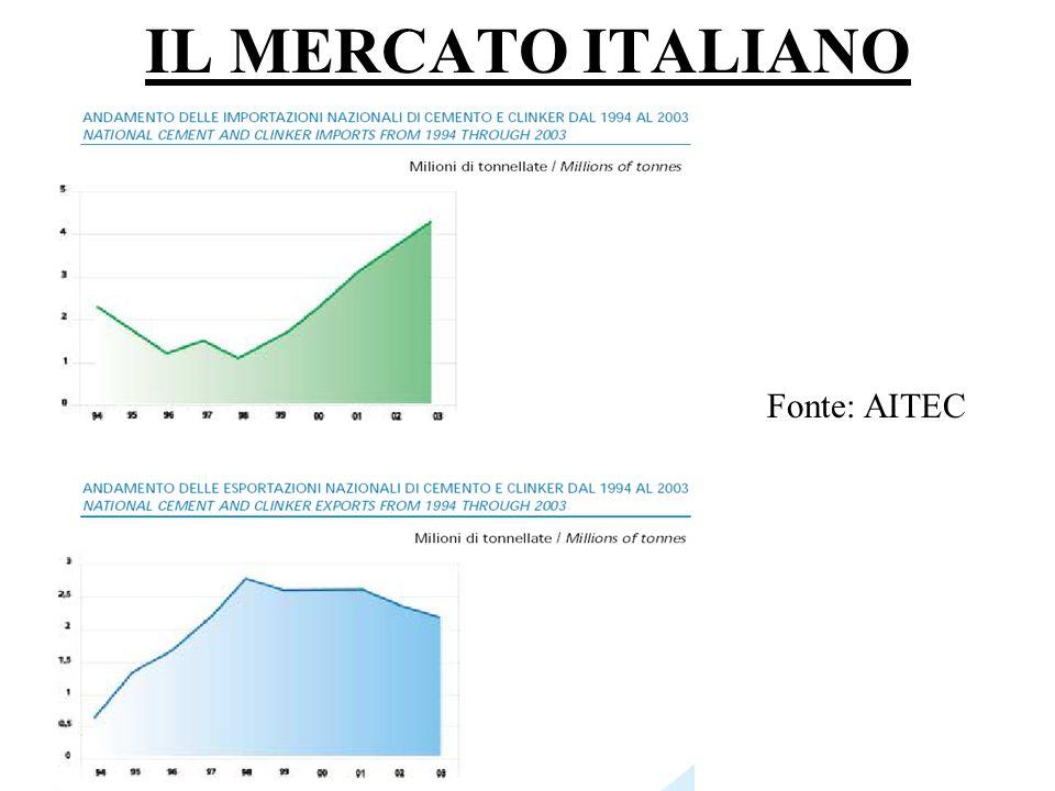 Comitato Lasciateci Respirare IL MERCATO ITALIANO Fonte: AITEC