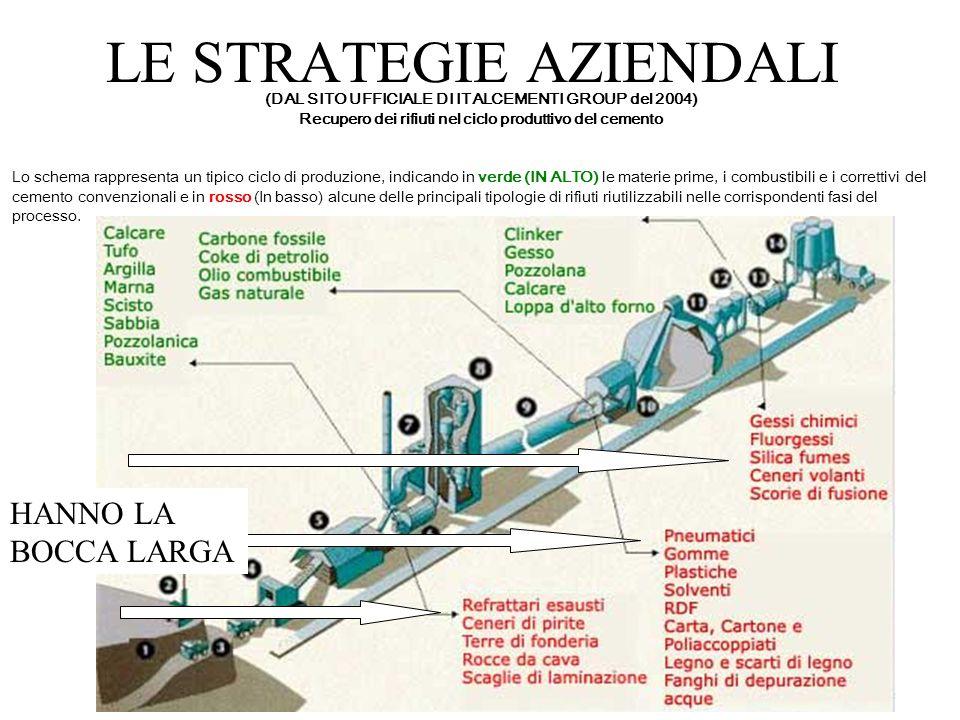 Comitato Lasciateci Respirare LE STRATEGIE AZIENDALI (DAL SITO UFFICIALE DI ITALCEMENTI GROUP del 2004) Recupero dei rifiuti nel ciclo produttivo del