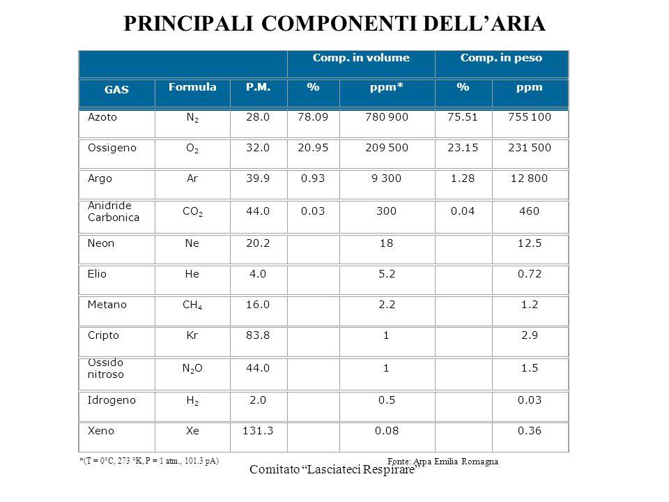 Comitato Lasciateci Respirare PRINCIPALI COMPONENTI DELLARIA Comp. in volumeComp. in peso GAS FormulaP.M.%ppm*%ppm AzotoN2N2 28.078.09780 90075.51755