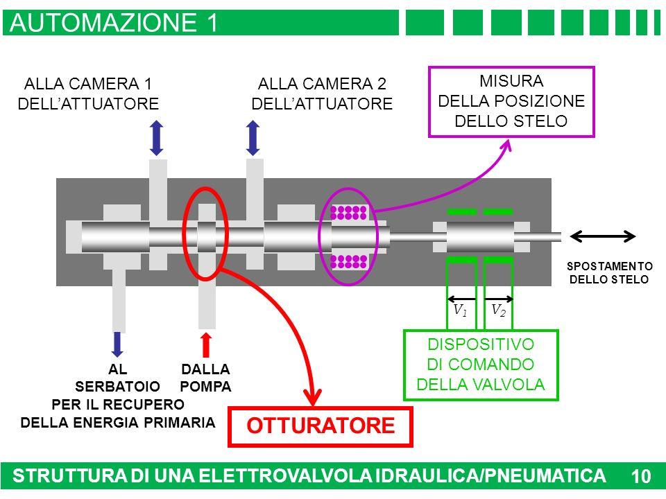 STRUTTURA DI UNA ELETTROVALVOLA IDRAULICA/PNEUMATICA AUTOMAZIONE 1 10 AL SERBATOIO PER IL RECUPERO DELLA ENERGIA PRIMARIA DALLA POMPA SPOSTAMENTO DELLO STELO V1V1 V2V2 DISPOSITIVO DI COMANDO DELLA VALVOLA ALLA CAMERA 1 DELLATTUATORE ALLA CAMERA 2 DELLATTUATORE OTTURATORE MISURA DELLA POSIZIONE DELLO STELO