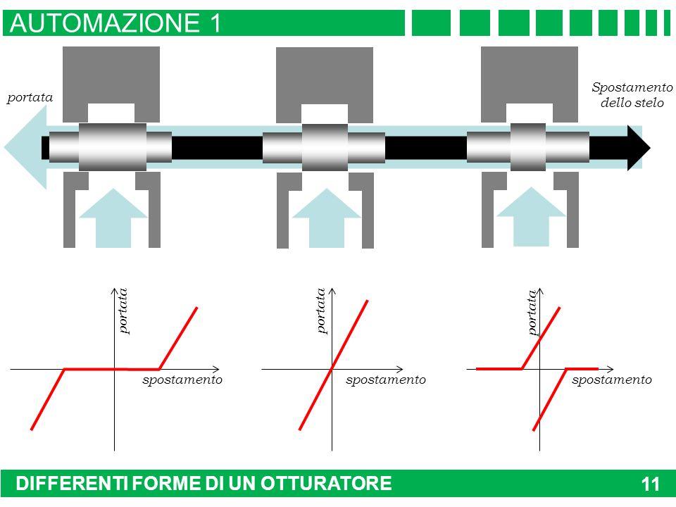 DIFFERENTI FORME DI UN OTTURATORE AUTOMAZIONE 1 11 portata spostamento portata spostamento portata Spostamento dello stelo