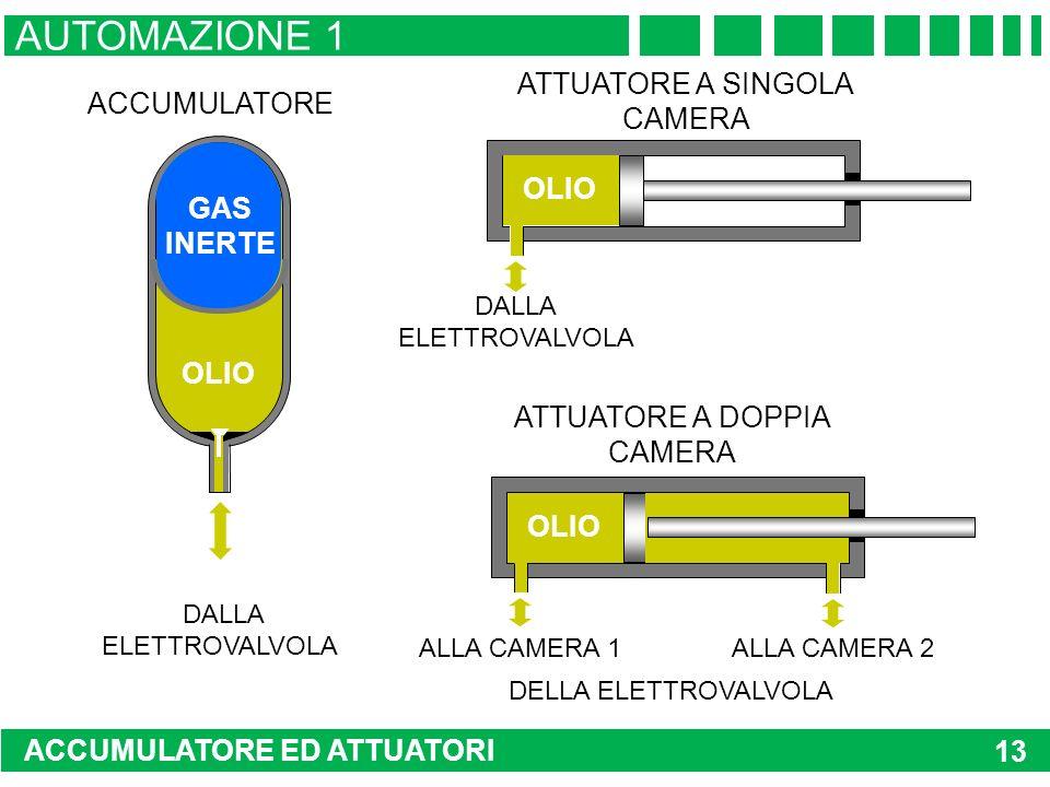 ACCUMULATORE ED ATTUATORI AUTOMAZIONE 1 13 GAS INERTE OLIO ACCUMULATORE DALLA ELETTROVALVOLA OLIO DALLA ELETTROVALVOLA ATTUATORE A SINGOLA CAMERA ATTUATORE A DOPPIA CAMERA ALLA CAMERA 1 ALLA CAMERA 2 DELLA ELETTROVALVOLA OLIO