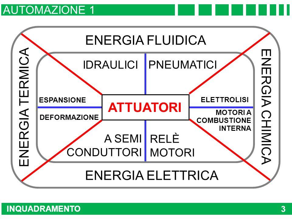 INQUADRAMENTO AUTOMAZIONE 1 3 ATTUATORI ENERGIA ELETTRICA ENERGIA FLUIDICA ENERGIA CHIMICA ENERGIA TERMICA IDRAULICI PNEUMATICI RELÈ MOTORI A SEMI CONDUTTORI MOTORI A COMBUSTIONE INTERNA ESPANSIONE DEFORMAZIONE ELETTROLISI
