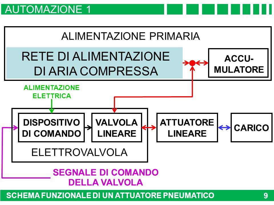 SCHEMA FUNZIONALE DI UN ATTUATORE PNEUMATICO ATTUATORI 9 RETE TRIFASE MOTORE ASINCRONO POMPA ACCU- MULATORE ALIMENTAZIONE PRIMARIA ATTUATORE LINEARE CARICO SEGNALE DI COMANDO DELLA VALVOLA MOTORE A COMBUSTIONE INTERNA DISPOSITIVO DI COMANDO VALVOLA LINEARE ALIMENTAZIONE ELETTRICA AMPLIFICATORE ELETTROVALVOLA RETE DI ALIMENTAZIONE DI ARIA COMPRESSA AUTOMAZIONE 1