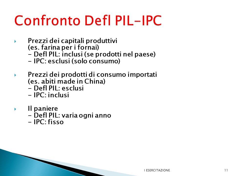Prezzi dei capitali produttivi (es.