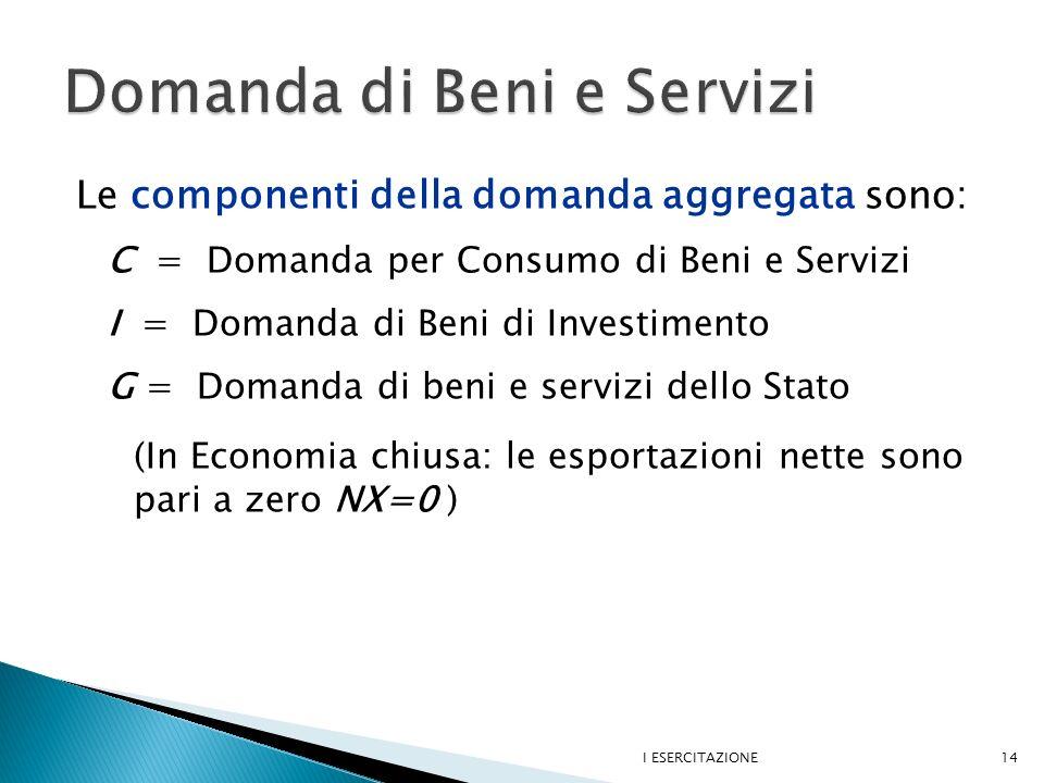 Le componenti della domanda aggregata sono: C = Domanda per Consumo di Beni e Servizi I = Domanda di Beni di Investimento G = Domanda di beni e servizi dello Stato (In Economia chiusa: le esportazioni nette sono pari a zero NX=0 ) I ESERCITAZIONE14