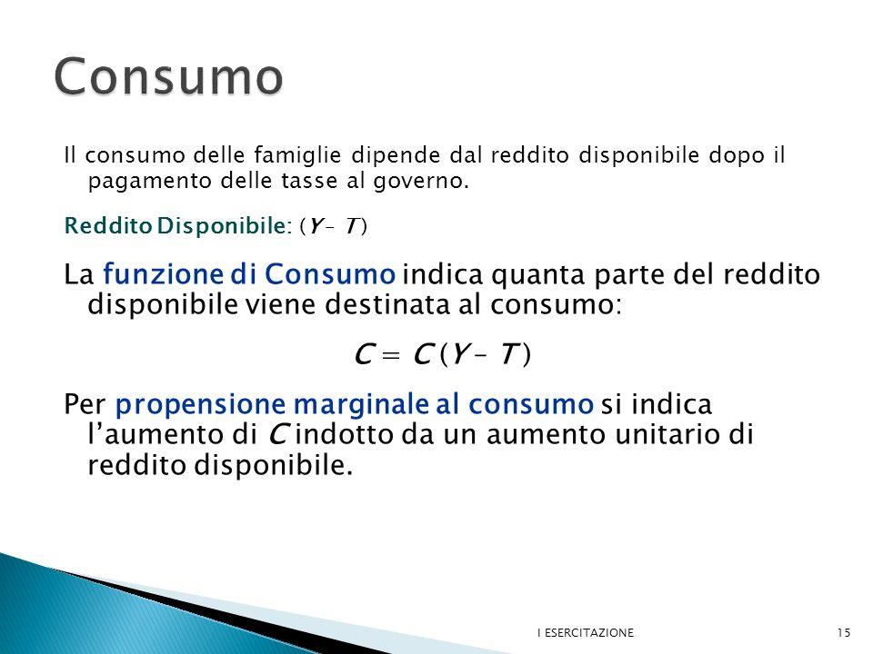 Il consumo delle famiglie dipende dal reddito disponibile dopo il pagamento delle tasse al governo.