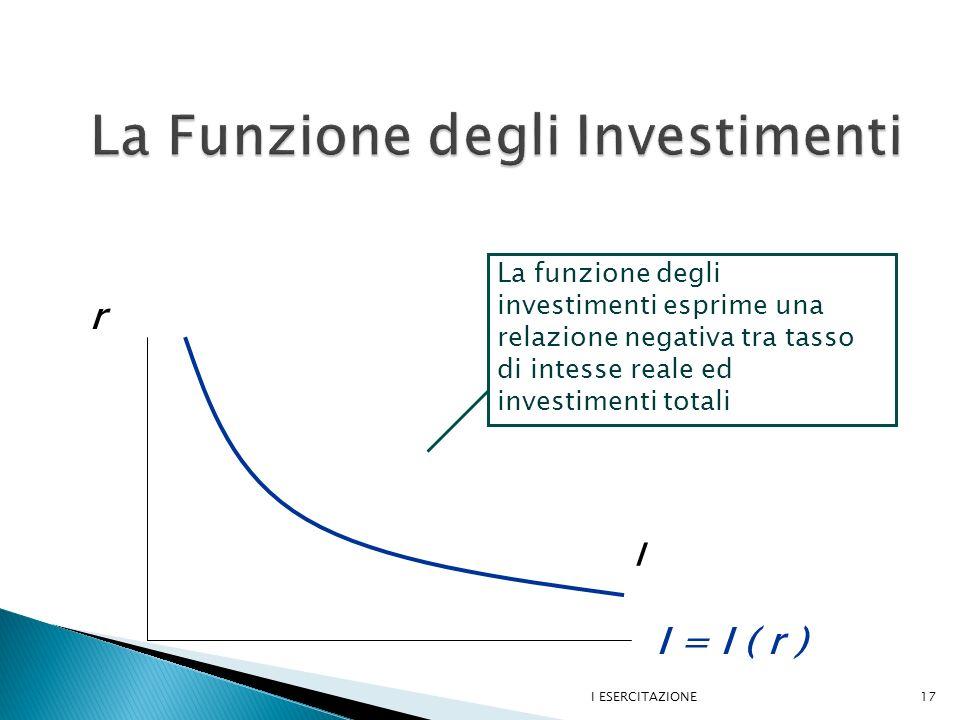 I ESERCITAZIONE17 r I La funzione degli investimenti esprime una relazione negativa tra tasso di intesse reale ed investimenti totali I = I ( r )