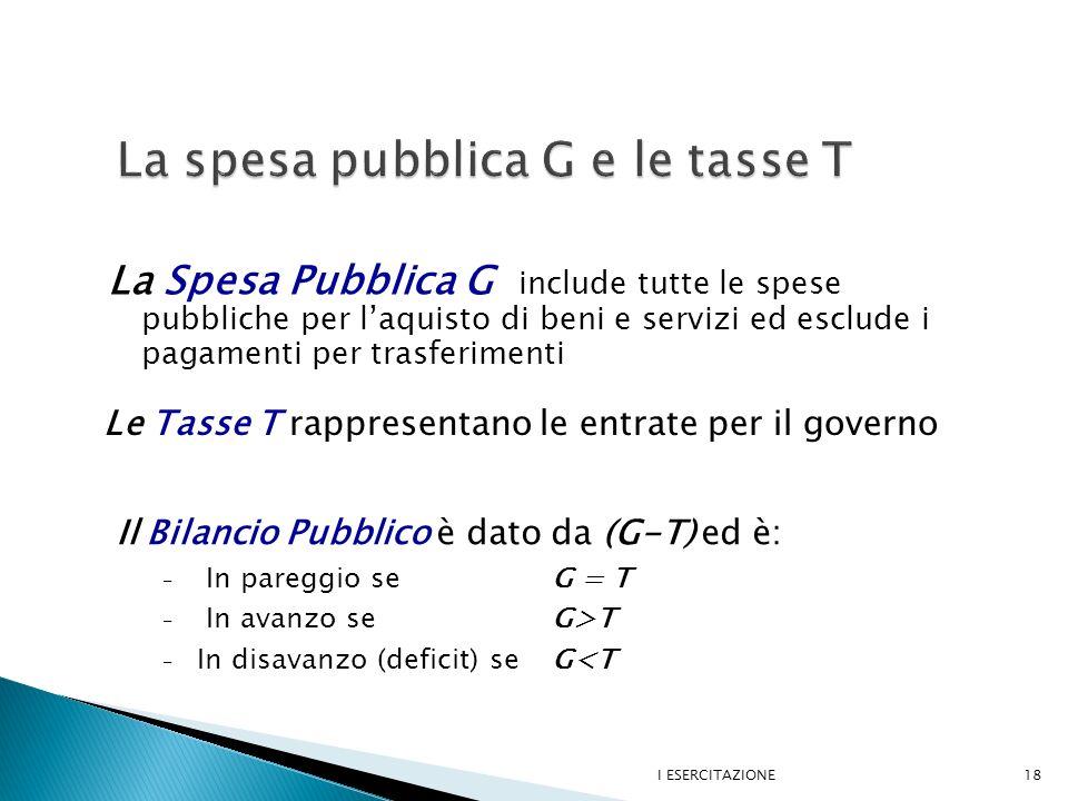 La Spesa Pubblica G include tutte le spese pubbliche per laquisto di beni e servizi ed esclude i pagamenti per trasferimenti I ESERCITAZIONE18 Le Tasse T rappresentano le entrate per il governo Il Bilancio Pubblico è dato da (G-T) ed è: – In pareggio se G = T – In avanzo se G>T – In disavanzo (deficit) se G<T