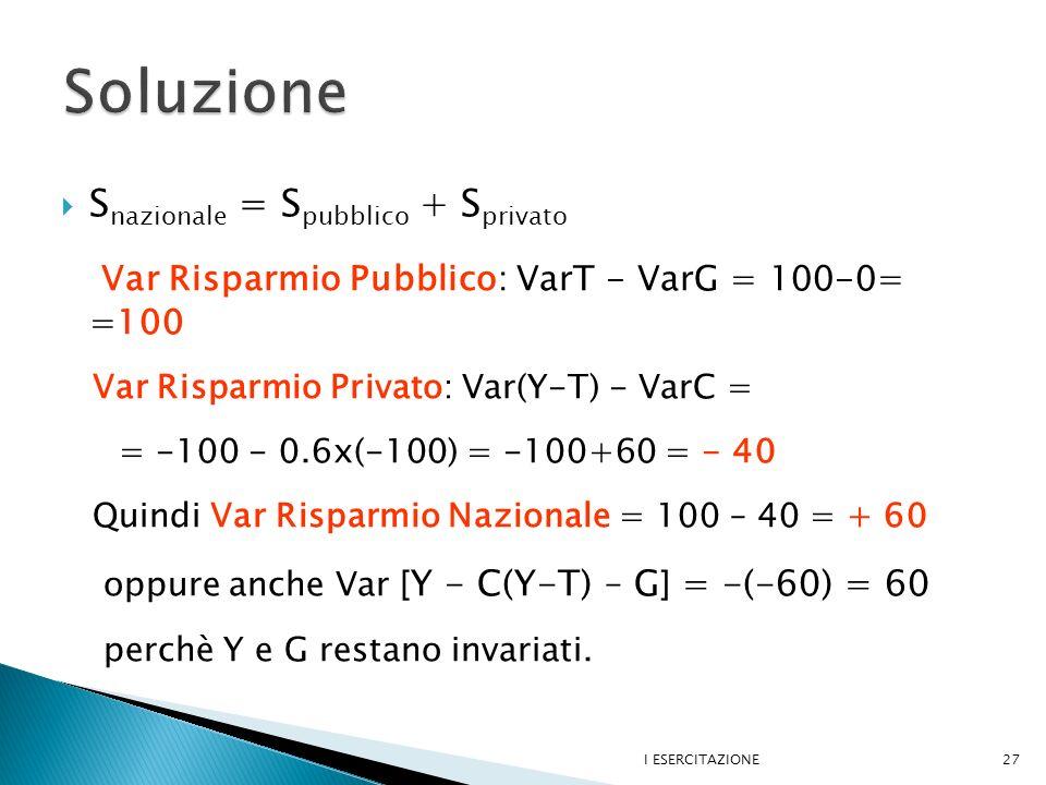 S nazionale = S pubblico + S privato Var Risparmio Pubblico: VarT - VarG = 100-0= =100 Var Risparmio Privato: Var(Y-T) - VarC = = -100 - 0.6x(-100) = -100+60 = - 40 Quindi Var Risparmio Nazionale = 100 – 40 = + 60 oppure anche Var [ Y - C(Y-T) – G ] = -(-60) = 60 perchè Y e G restano invariati.