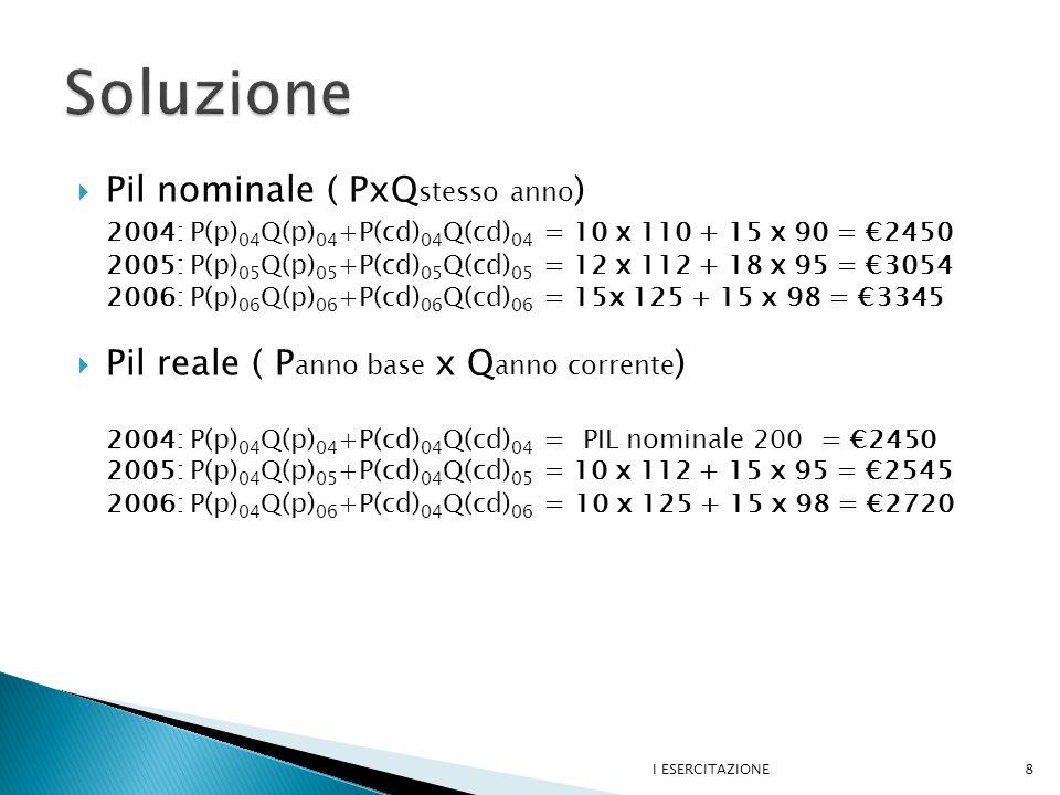 Pil nominale ( PxQ stesso anno ) 2004: P(p) 04 Q(p) 04 +P(cd) 04 Q(cd) 04 = 10 x 110 + 15 x 90 = 2450 2005: P(p) 05 Q(p) 05 +P(cd) 05 Q(cd) 05 = 12 x 112 + 18 x 95 = 3054 2006: P(p) 06 Q(p) 06 +P(cd) 06 Q(cd) 06 = 15x 125 + 15 x 98 = 3345 Pil reale ( P anno base x Q anno corrente ) 2004: P(p) 04 Q(p) 04 +P(cd) 04 Q(cd) 04 = PIL nominale 200 = 2450 2005: P(p) 04 Q(p) 05 +P(cd) 04 Q(cd) 05 = 10 x 112 + 15 x 95 = 2545 2006: P(p) 04 Q(p) 06 +P(cd) 04 Q(cd) 06 = 10 x 125 + 15 x 98 = 2720 I ESERCITAZIONE8