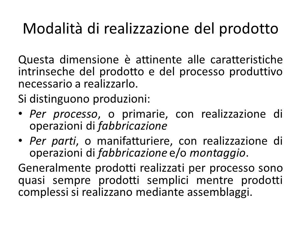 Modalità di realizzazione del prodotto Questa dimensione è attinente alle caratteristiche intrinseche del prodotto e del processo produttivo necessari