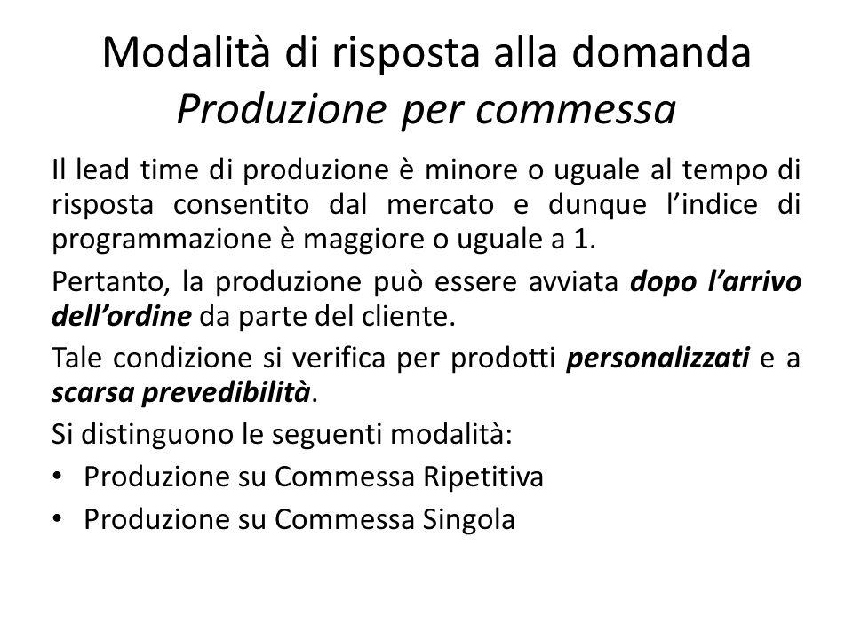 Modalità di risposta alla domanda Produzione per commessa Il lead time di produzione è minore o uguale al tempo di risposta consentito dal mercato e d