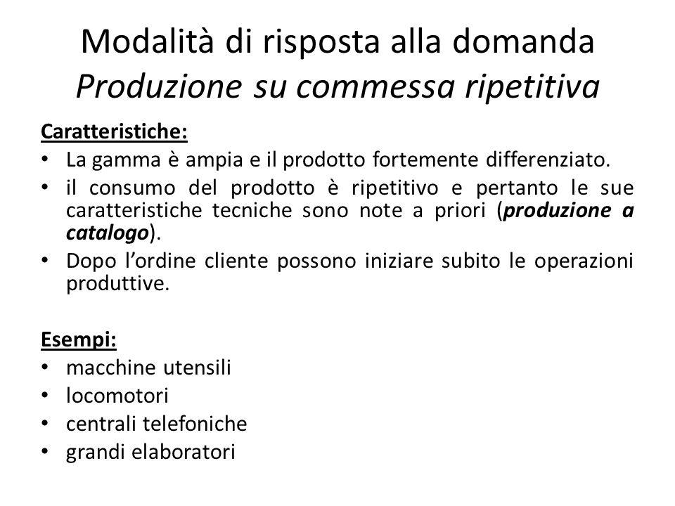 Modalità di risposta alla domanda Produzione su commessa ripetitiva Caratteristiche: La gamma è ampia e il prodotto fortemente differenziato. il consu