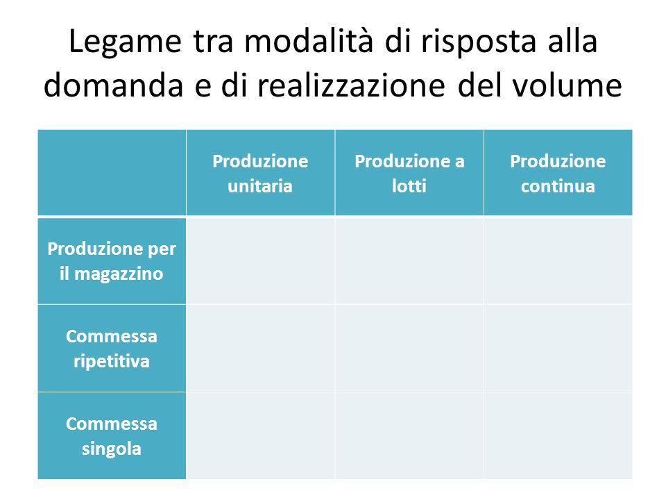 Legame tra modalità di risposta alla domanda e di realizzazione del volume Produzione unitaria Produzione a lotti Produzione continua Produzione per i