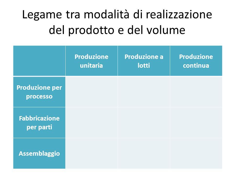 Legame tra modalità di realizzazione del prodotto e del volume Produzione unitaria Produzione a lotti Produzione continua Produzione per processo Fabb