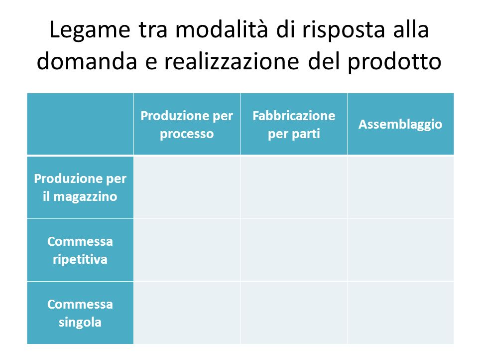 Legame tra modalità di risposta alla domanda e realizzazione del prodotto Produzione per processo Fabbricazione per parti Assemblaggio Produzione per
