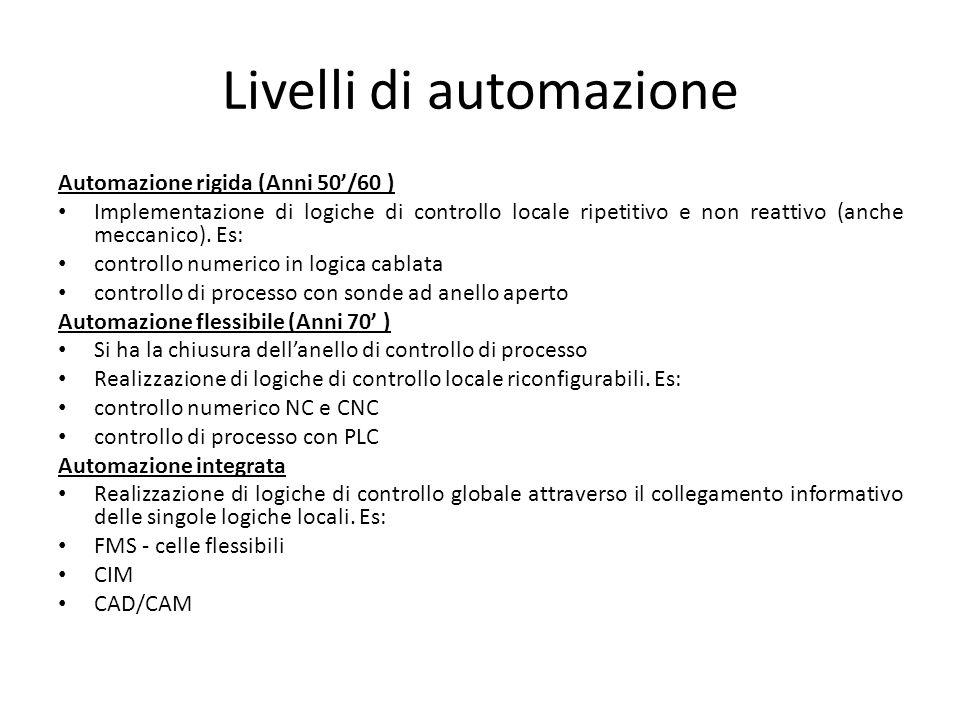 Livelli di automazione Automazione rigida (Anni 50/60 ) Implementazione di logiche di controllo locale ripetitivo e non reattivo (anche meccanico). Es