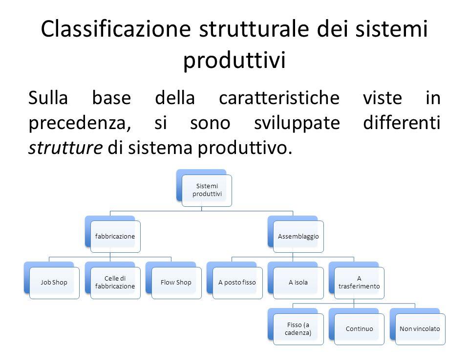 Classificazione strutturale dei sistemi produttivi Sulla base della caratteristiche viste in precedenza, si sono sviluppate differenti strutture di si