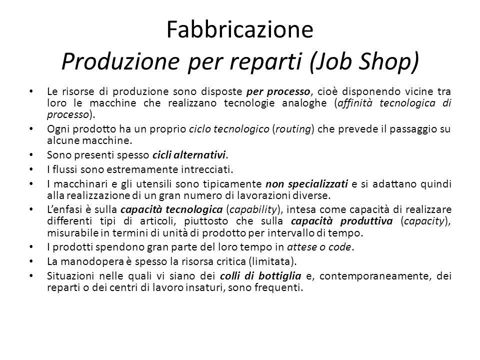 Fabbricazione Produzione per reparti (Job Shop) Le risorse di produzione sono disposte per processo, cioè disponendo vicine tra loro le macchine che r