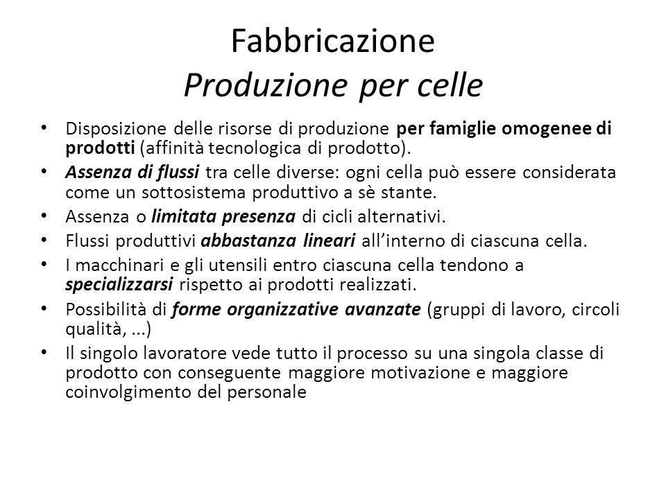 Fabbricazione Produzione per celle Disposizione delle risorse di produzione per famiglie omogenee di prodotti (affinità tecnologica di prodotto). Asse