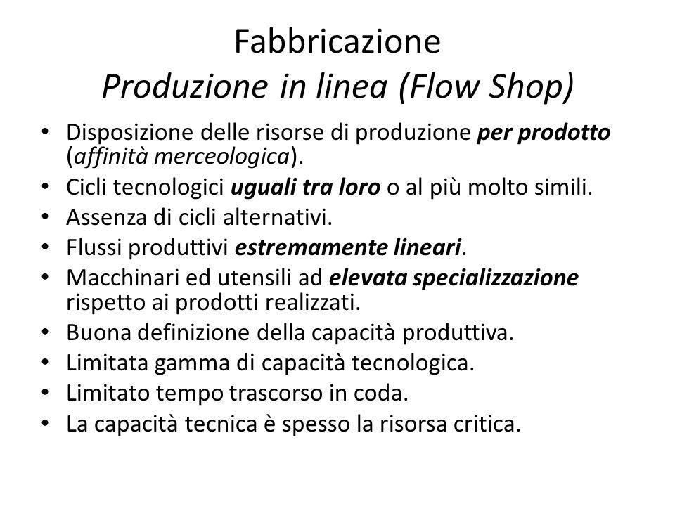 Fabbricazione Produzione in linea (Flow Shop) Disposizione delle risorse di produzione per prodotto (affinità merceologica). Cicli tecnologici uguali