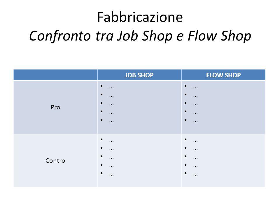 Fabbricazione Confronto tra Job Shop e Flow Shop JOB SHOPFLOW SHOP Pro … Contro …