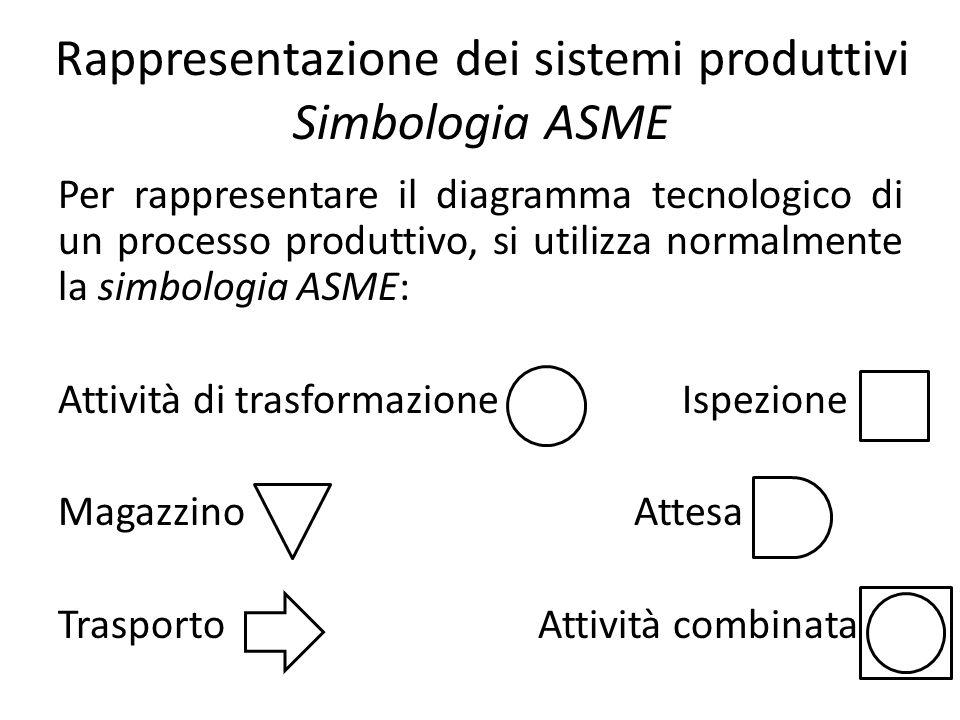 Rappresentazione dei sistemi produttivi Simbologia ASME Per rappresentare il diagramma tecnologico di un processo produttivo, si utilizza normalmente