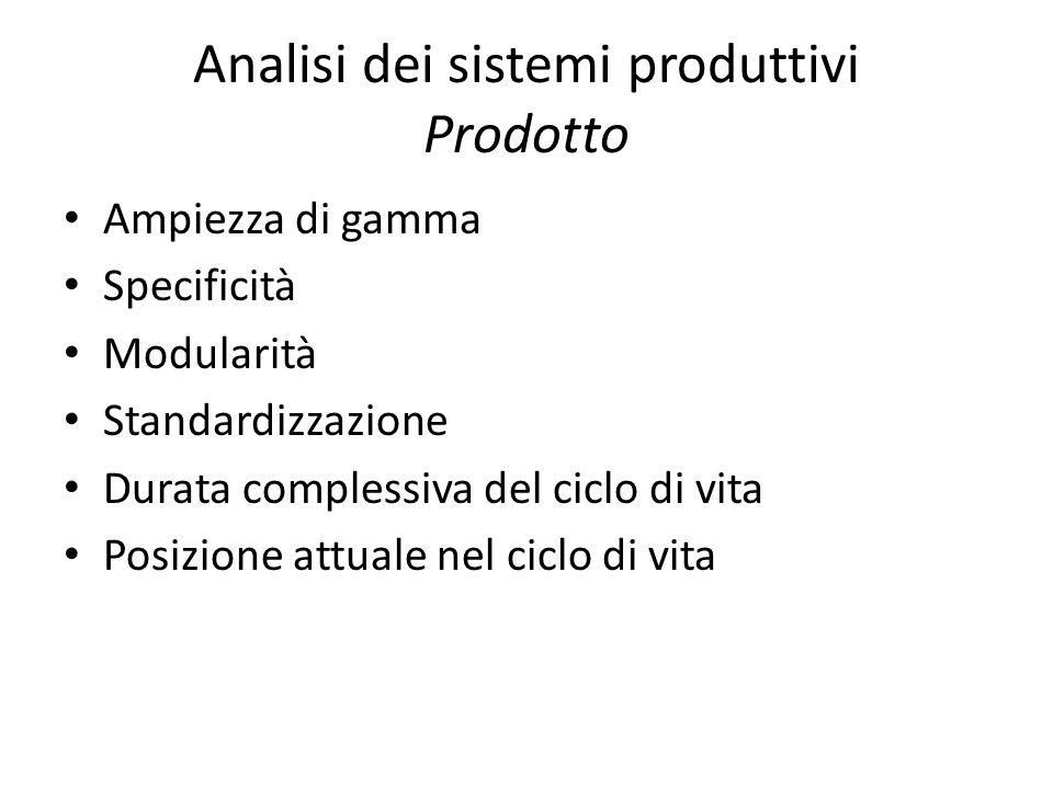 Analisi dei sistemi produttivi Prodotto Ampiezza di gamma Specificità Modularità Standardizzazione Durata complessiva del ciclo di vita Posizione attu