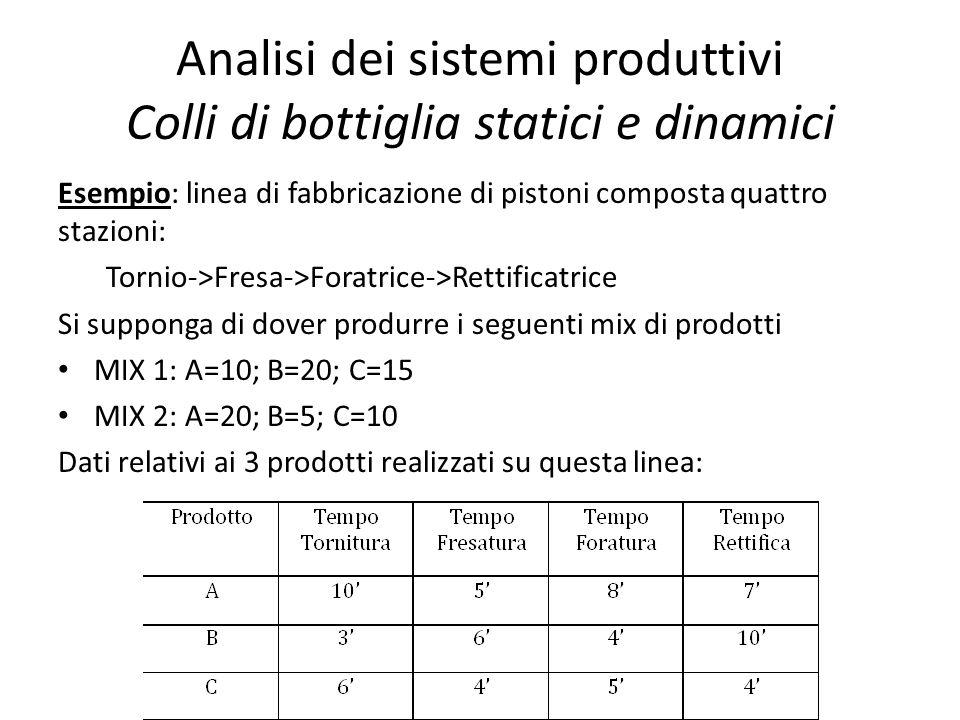 Analisi dei sistemi produttivi Colli di bottiglia statici e dinamici Esempio: linea di fabbricazione di pistoni composta quattro stazioni: Tornio->Fre
