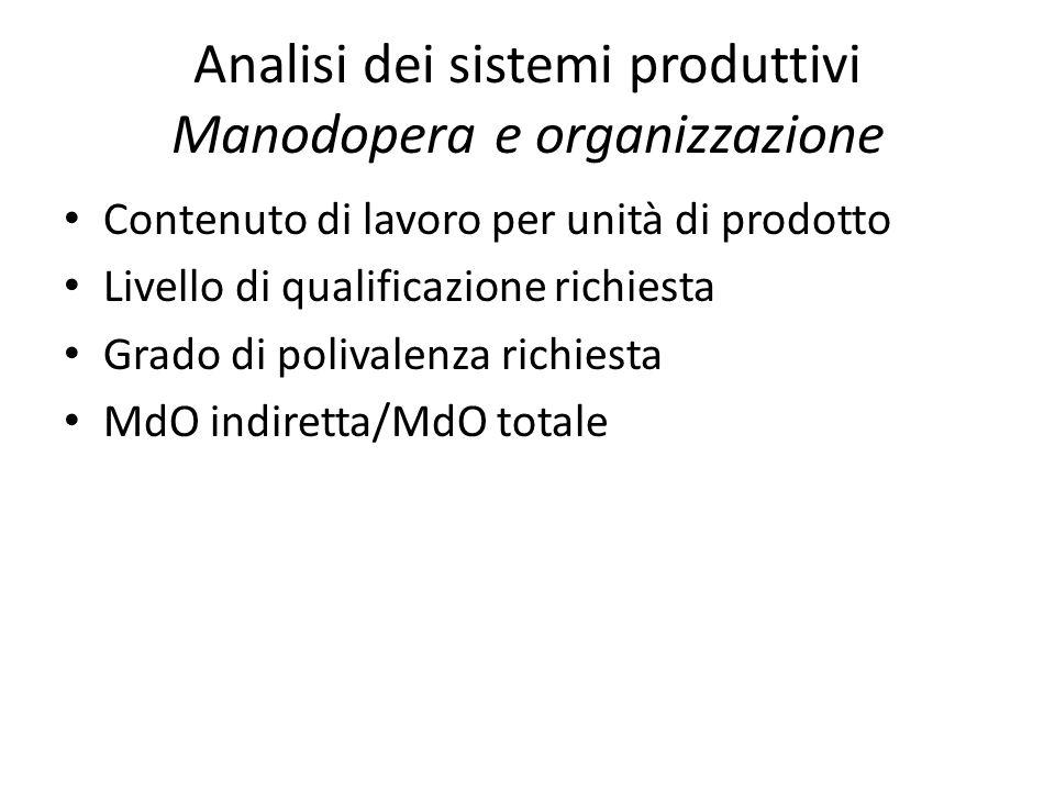 Analisi dei sistemi produttivi Manodopera e organizzazione Contenuto di lavoro per unità di prodotto Livello di qualificazione richiesta Grado di poli